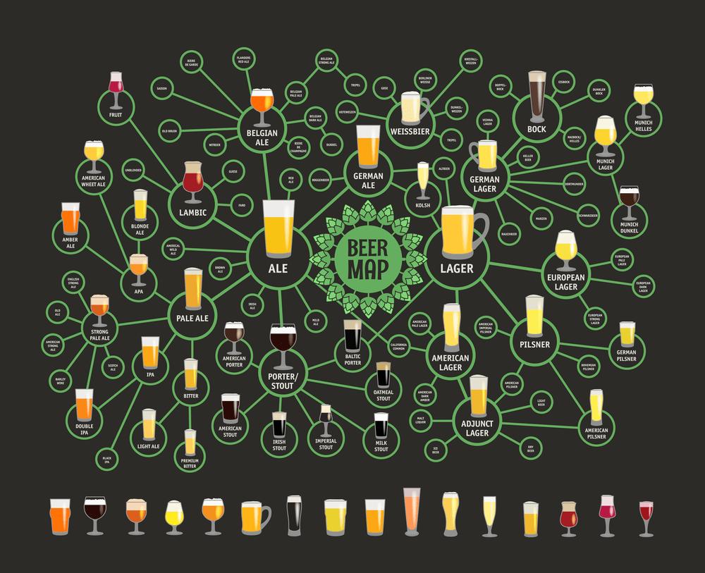 árbol completo de los tipos de cerveza que existen